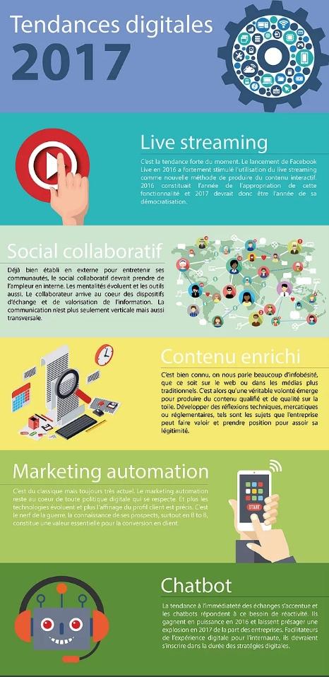tendances-marketing-digital